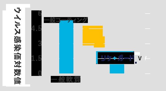 エンベロープ有り ATCC VR-1679 性能評価(24時間後)